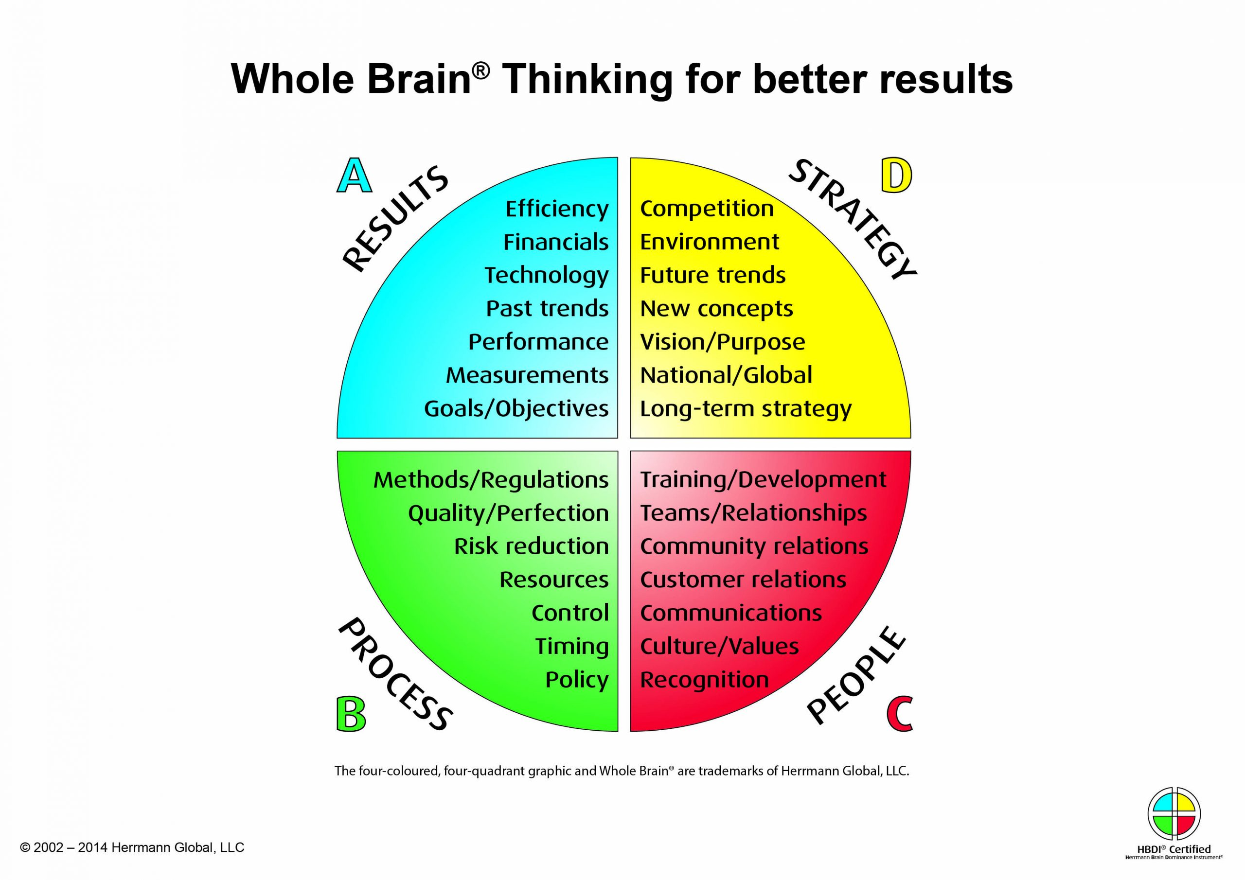 whole brain thinking, HBDI, finance leadership, influence, collaboration